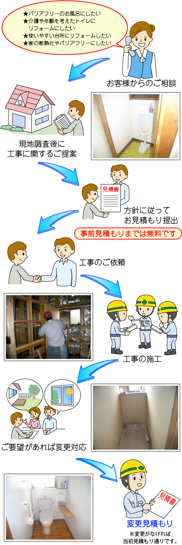 工事の流れ